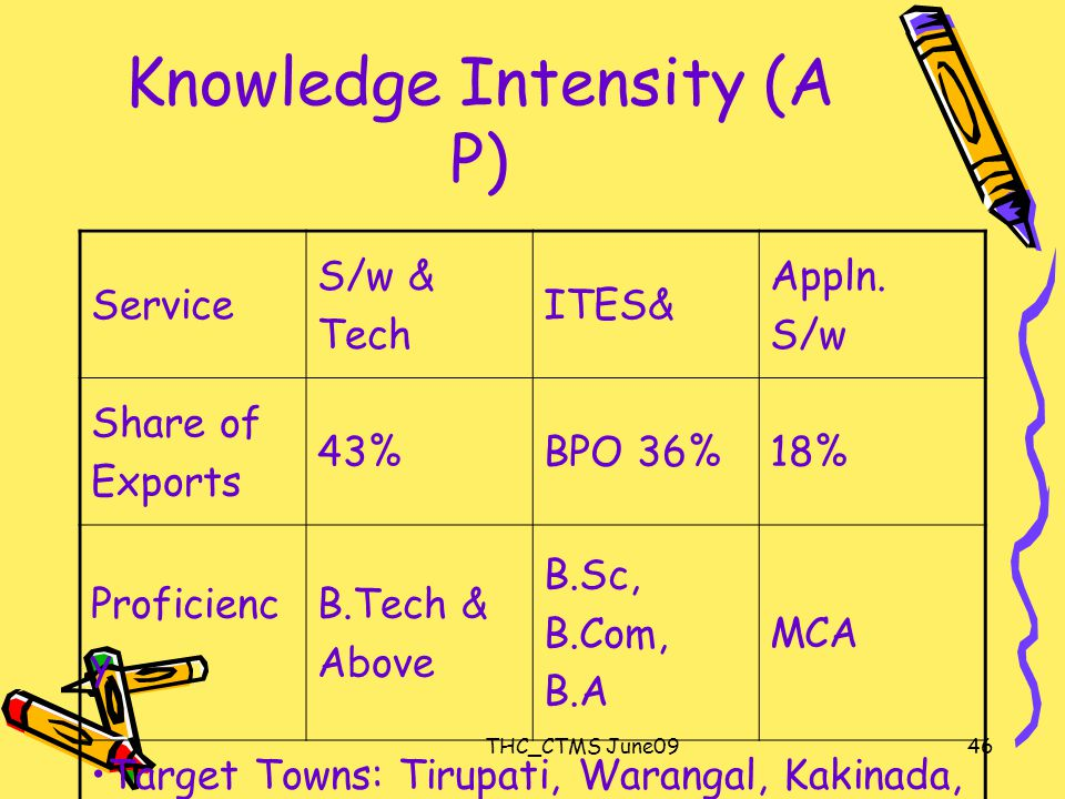 THC_CTMS June0946 Knowledge Intensity (A P) Service S/w & Tech ITES& Appln.