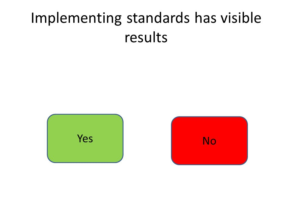 Implementing standards has visible results Yes No