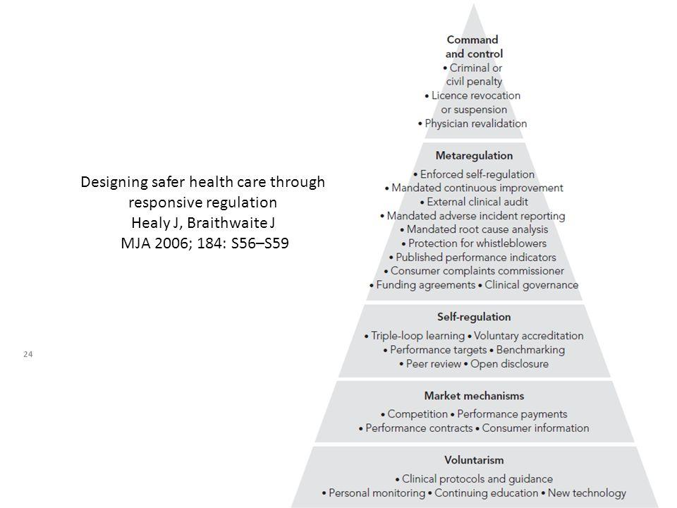 24 Designing safer health care through responsive regulation Healy J, Braithwaite J MJA 2006; 184: S56–S59
