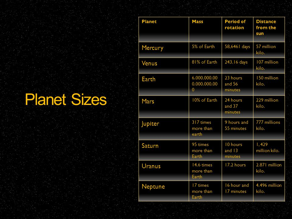 Planet Sizes PlanetMassPeriod of rotation Distance from the sun Mercury 5% of Earth58,6461 days57 million kilo. Venus 81% of Earth243.16 days107 milli