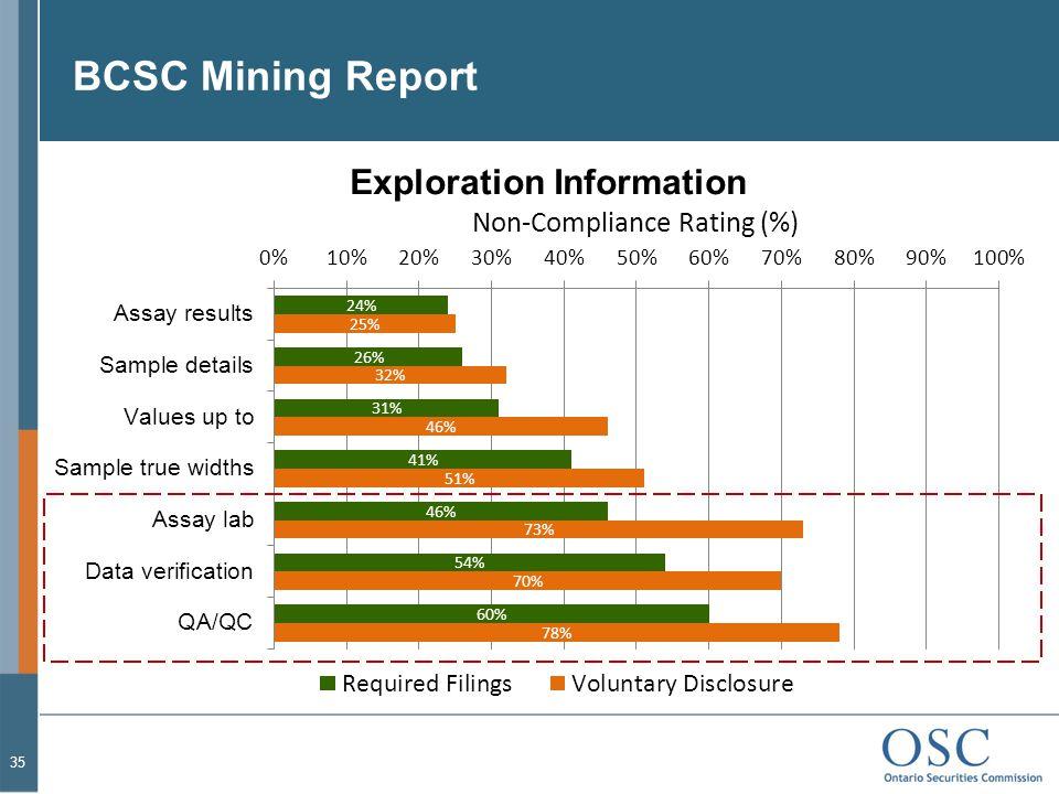 BCSC Mining Report 35