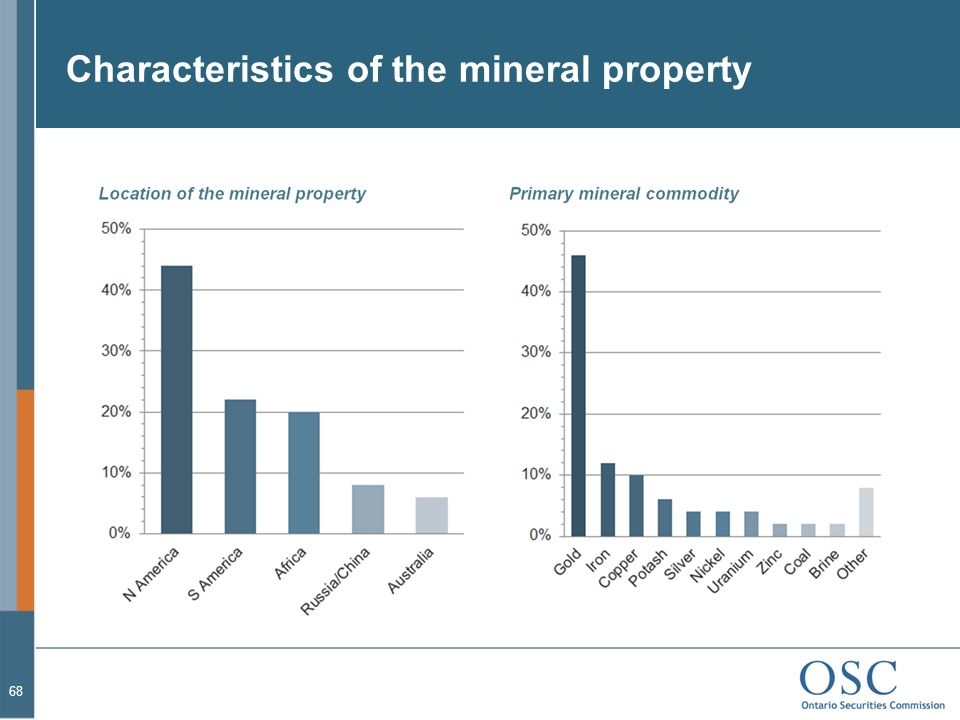 Characteristics of the mineral property 68