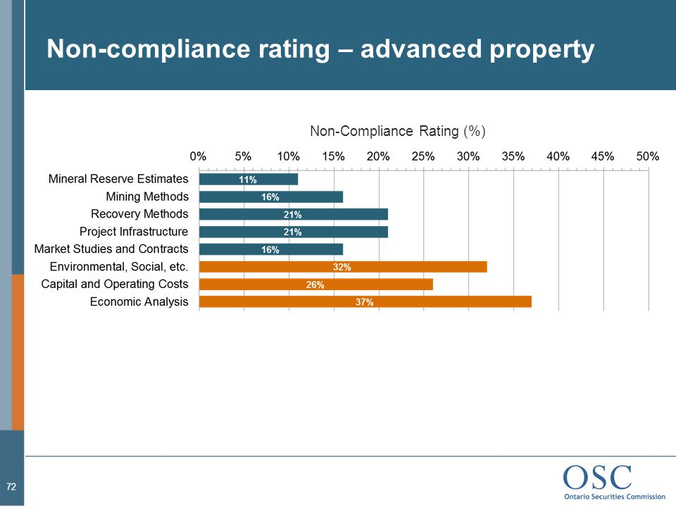 Non-compliance rating – advanced property 72 Non-Compliance Rating (%)