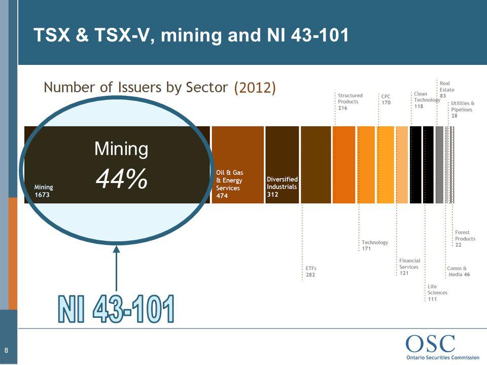 TSX & TSX-V, mining and NI 43-101 8 Mining 44% (2012)