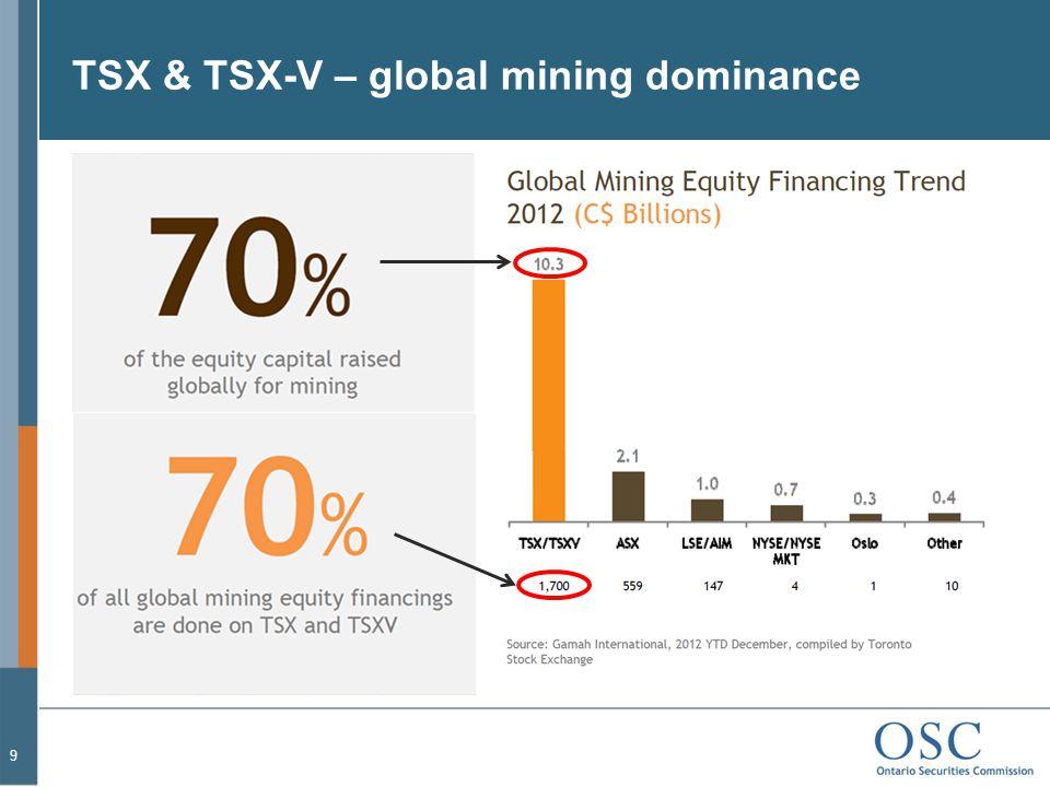 TSX & TSX-V – global mining dominance 9