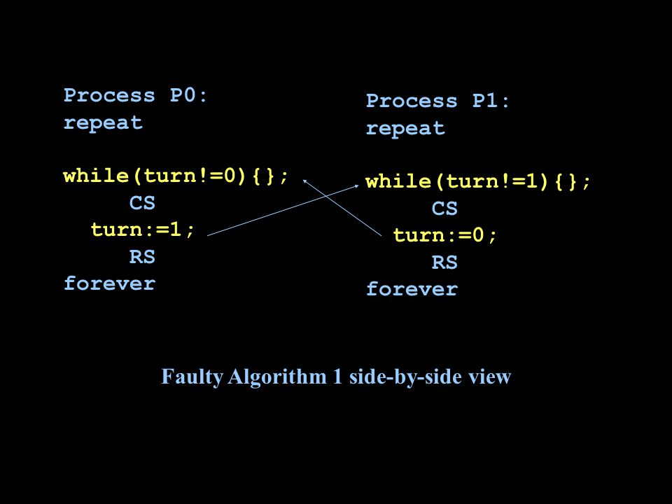 Process P0: repeat while(turn!=0){}; CS turn:=1; RS forever Process P1: repeat while(turn!=1){}; CS turn:=0; RS forever Faulty Algorithm 1 side-by-side view