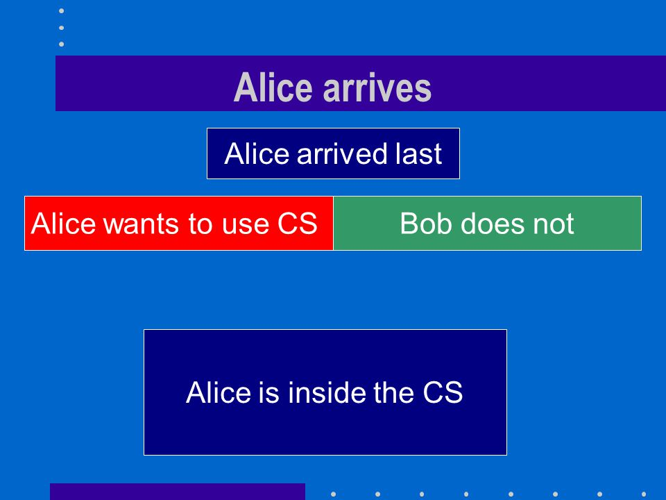 Alice arrives Alice wants to use CSBob does not Alice is inside the CS Alice arrived last