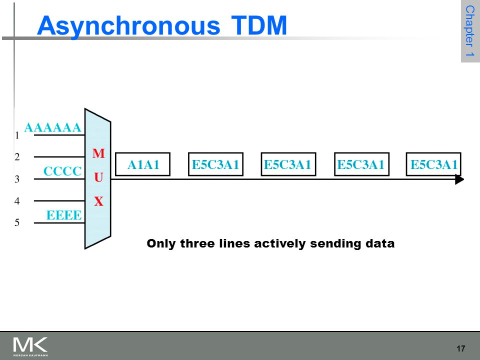 17 Chapter 1 Asynchronous TDM Only three lines actively sending data