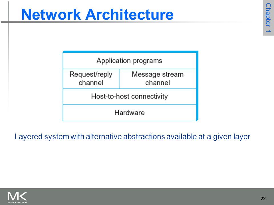22 Chapter 1 Network Architecture Layered system with alternative abstractions available at a given layer