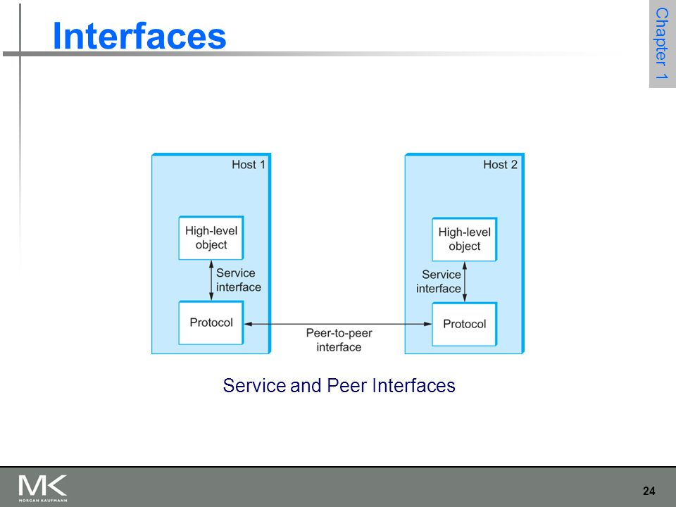 24 Chapter 1 Interfaces Service and Peer Interfaces