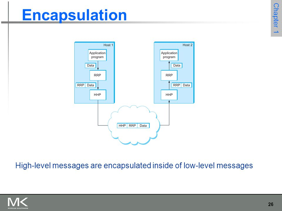 26 Chapter 1 Encapsulation High-level messages are encapsulated inside of low-level messages
