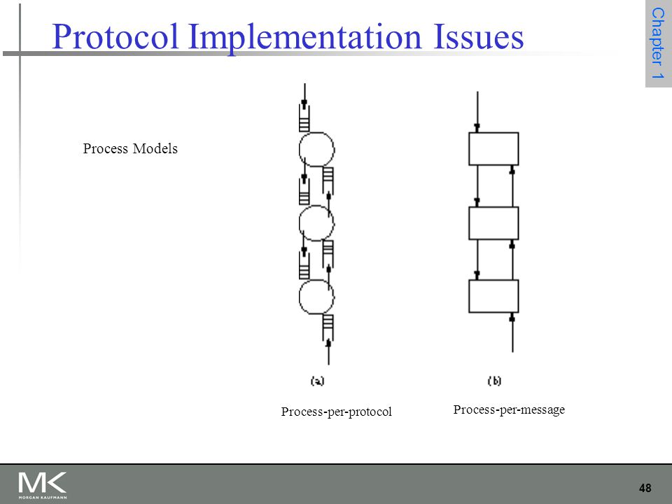48 Chapter 1 Protocol Implementation Issues Process Models Process-per-protocol Process-per-message