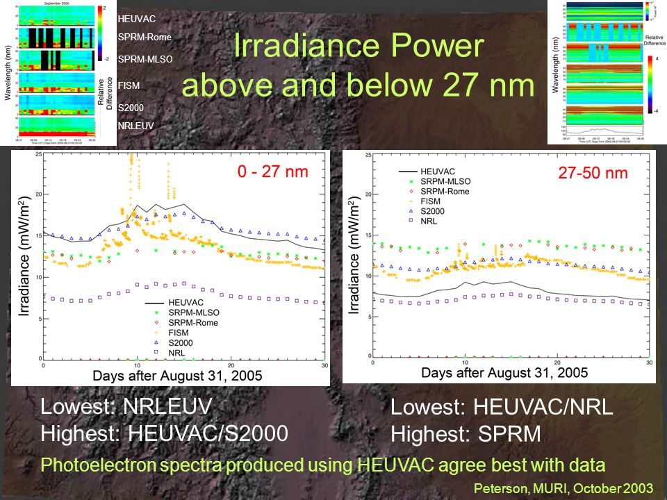 Irradiance Power above and below 27 nm HEUVAC FISM S2000 NRLEUV Lowest: NRLEUV Highest: HEUVAC/S2000 Lowest: HEUVAC/NRL Highest: SPRM SPRM-Rome SPRM-MLSO Peterson, MURI, October 2003 Photoelectron spectra produced using HEUVAC agree best with data