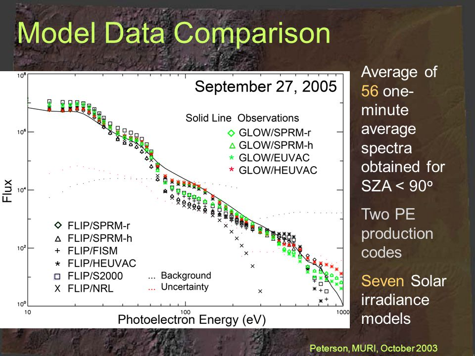 Model Data Comparison Average of 56 one- minute average spectra obtained for SZA < 90 o Two PE production codes Seven Solar irradiance models Peterson, MURI, October 2003