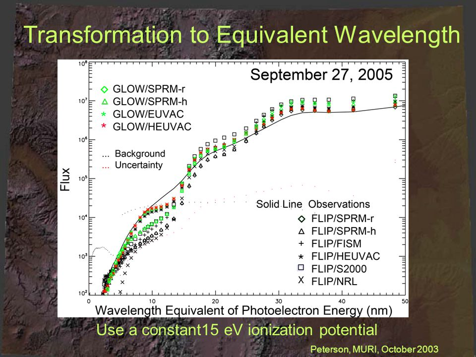 Transformation to Equivalent Wavelength Use a constant15 eV ionization potential Peterson, MURI, October 2003