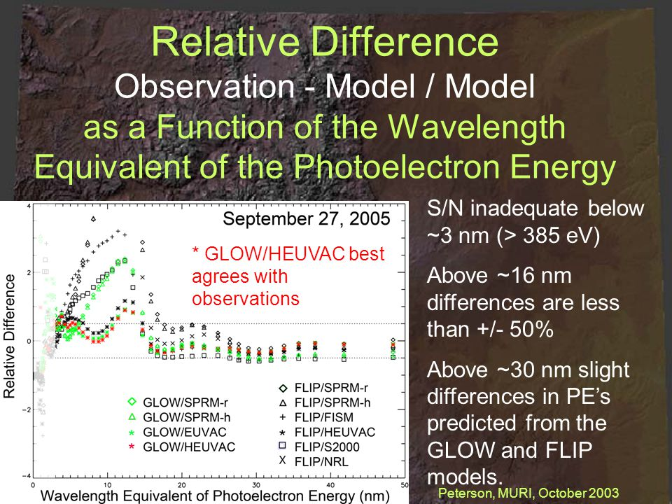 Relative Difference Observation - Model / Model as a Function of the Wavelength Equivalent of the Photoelectron Energy S/N inadequate below ~3 nm (> 385 eV) Above ~16 nm differences are less than +/- 50% Above ~30 nm slight differences in PE's predicted from the GLOW and FLIP models.
