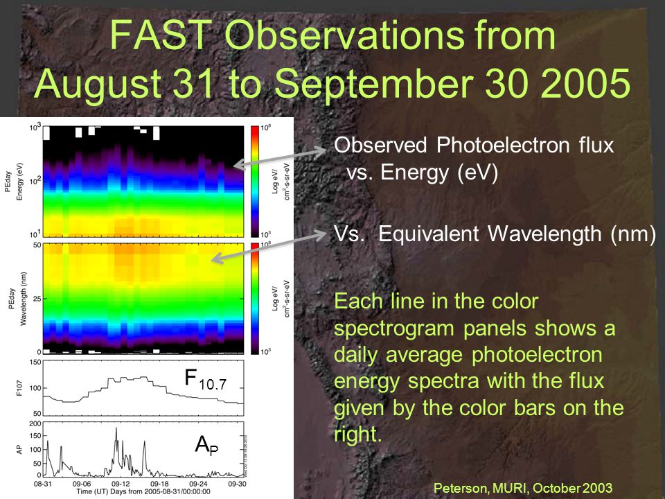 FAST Observations from August 31 to September 30 2005 Observed Photoelectron flux vs.