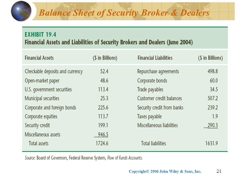 Copyright© 2006 John Wiley & Sons, Inc.21 Balance Sheet of Security Broker & Dealers