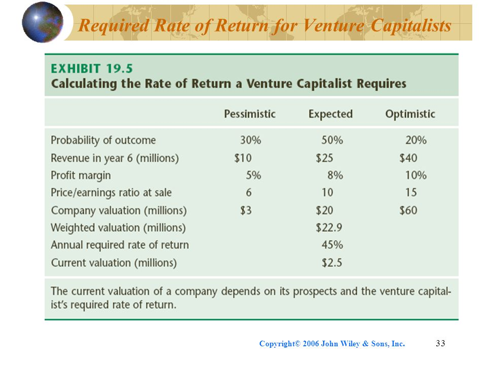 Copyright© 2006 John Wiley & Sons, Inc.33 Required Rate of Return for Venture Capitalists