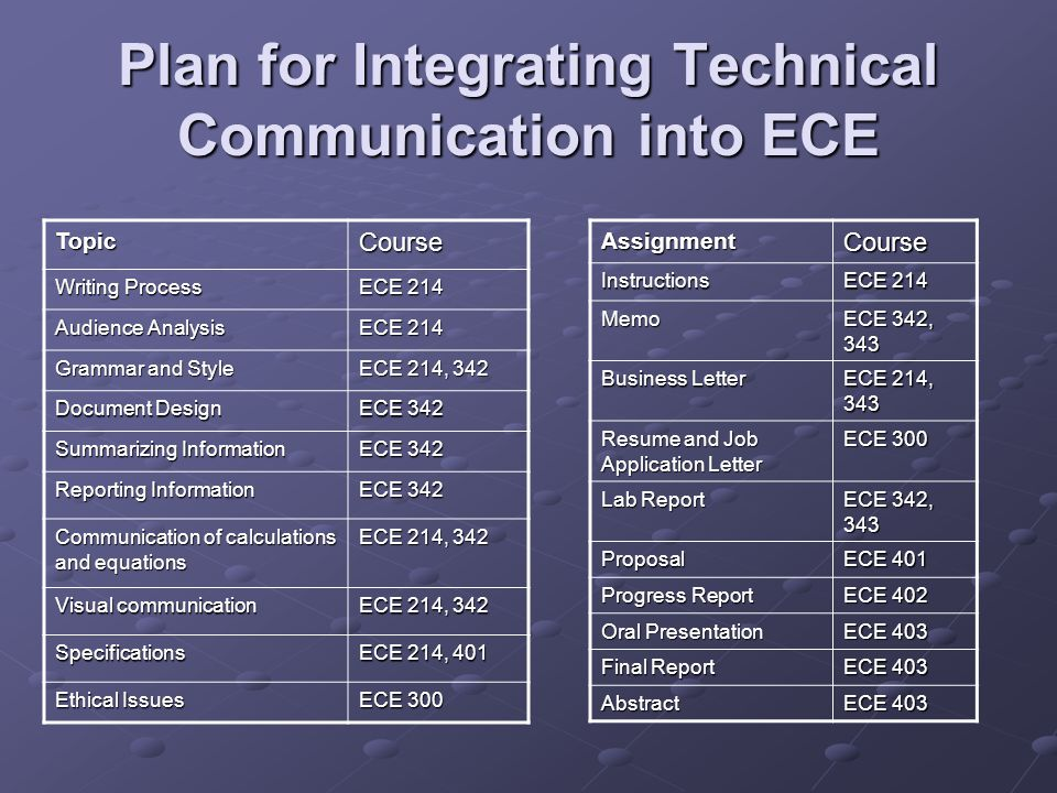 Plan for Integrating Technical Communication into ECE TopicCourse Writing Process ECE 214 Audience Analysis ECE 214 Grammar and Style ECE 214, 342 Document Design ECE 342 Summarizing Information ECE 342 Reporting Information ECE 342 Communication of calculations and equations ECE 214, 342 Visual communication ECE 214, 342 Specifications ECE 214, 401 Ethical Issues ECE 300 AssignmentCourseInstructions ECE 214 Memo ECE 342, 343 Business Letter ECE 214, 343 Resume and Job Application Letter ECE 300 Lab Report ECE 342, 343 Proposal ECE 401 Progress Report ECE 402 Oral Presentation ECE 403 Final Report ECE 403 Abstract