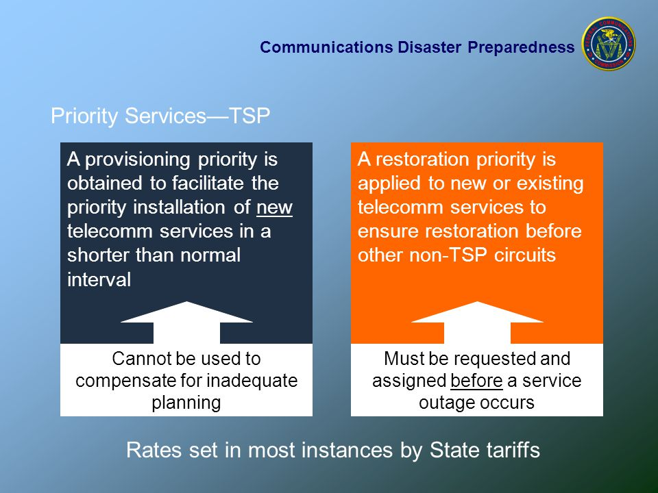 Communications Disaster Preparedness Priority Services—TSP A provisioning priority is obtained to facilitate the priority installation of new telecomm services in a shorter than normal interval Cannot be used to compensate for inadequate planning A restoration priority is applied to new or existing telecomm services to ensure restoration before other non-TSP circuits Must be requested and assigned before a service outage occurs Rates set in most instances by State tariffs