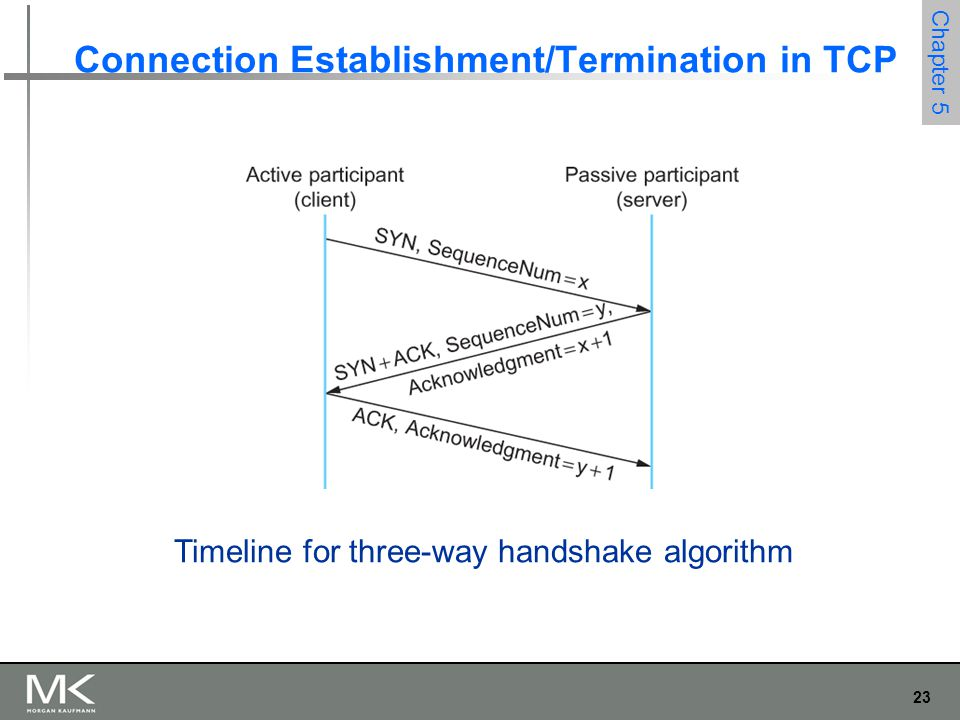 23 Chapter 5 Connection Establishment/Termination in TCP Timeline for three-way handshake algorithm