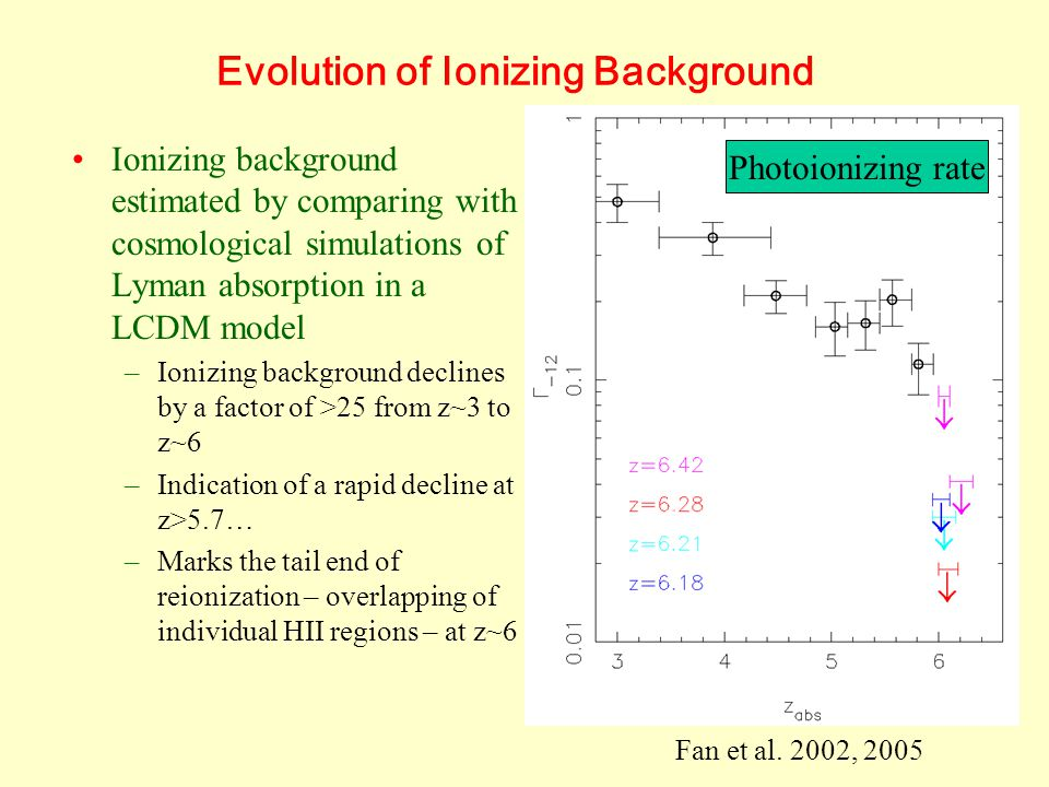 Evolution of Ionizing Background Ionizing background estimated by comparing with cosmological simulations of Lyman absorption in a LCDM model –Ionizing background declines by a factor of >25 from z~3 to z~6 –Indication of a rapid decline at z>5.7… –Marks the tail end of reionization – overlapping of individual HII regions – at z~6 Fan et al.