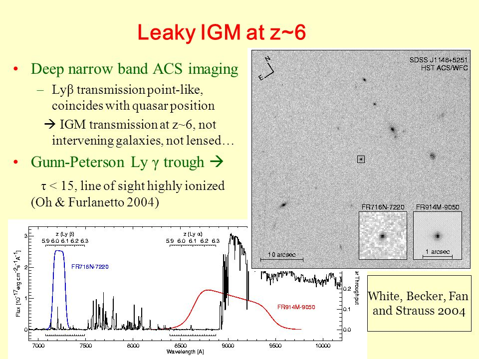 Leaky IGM at z~6 Deep narrow band ACS imaging –Lyβ transmission point-like, coincides with quasar position  IGM transmission at z~6, not intervening galaxies, not lensed… Gunn-Peterson Ly γ trough  τ < 15, line of sight highly ionized (Oh & Furlanetto 2004) White, Becker, Fan and Strauss 2004