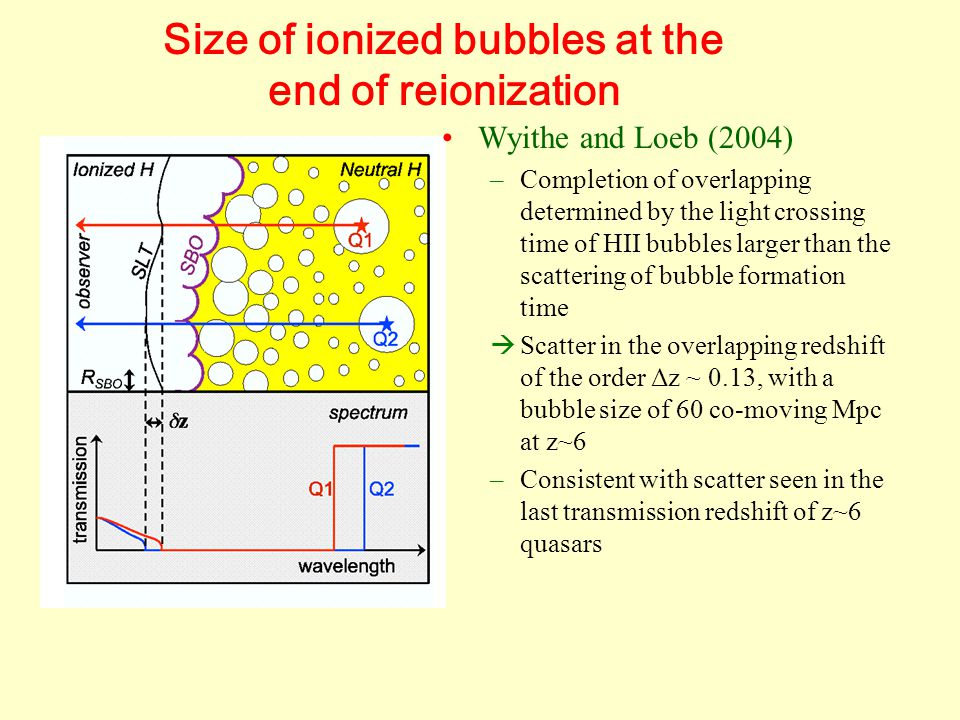 Size of ionized bubbles at the end of reionization Wyithe and Loeb (2004) –Completion of overlapping determined by the light crossing time of HII bubbles larger than the scattering of bubble formation time  Scatter in the overlapping redshift of the order Δz ~ 0.13, with a bubble size of 60 co-moving Mpc at z~6 –Consistent with scatter seen in the last transmission redshift of z~6 quasars