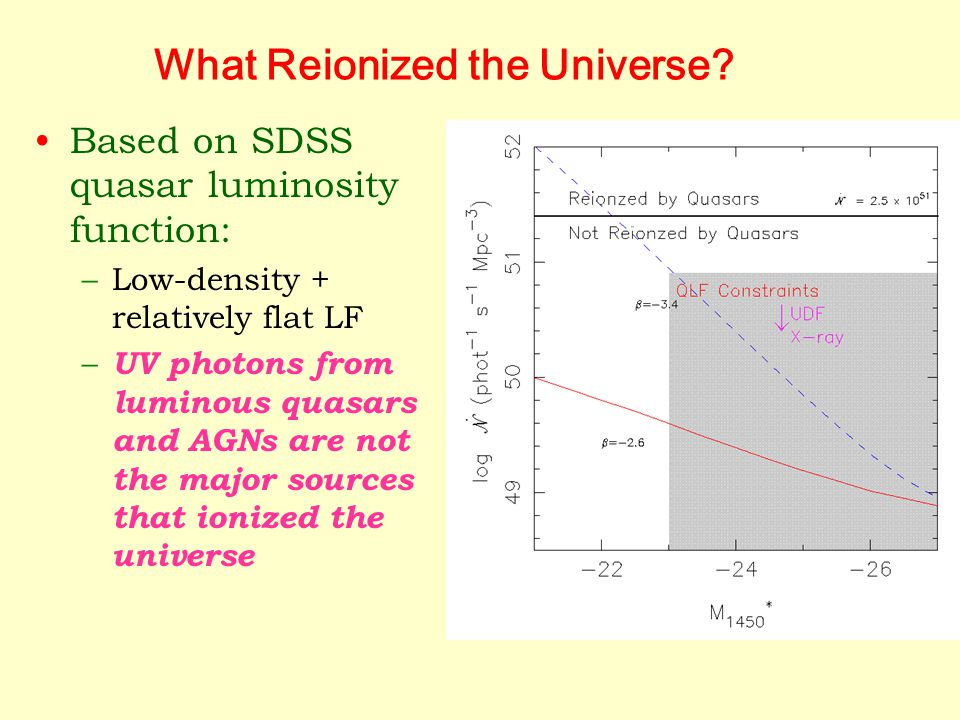 What Reionized the Universe.