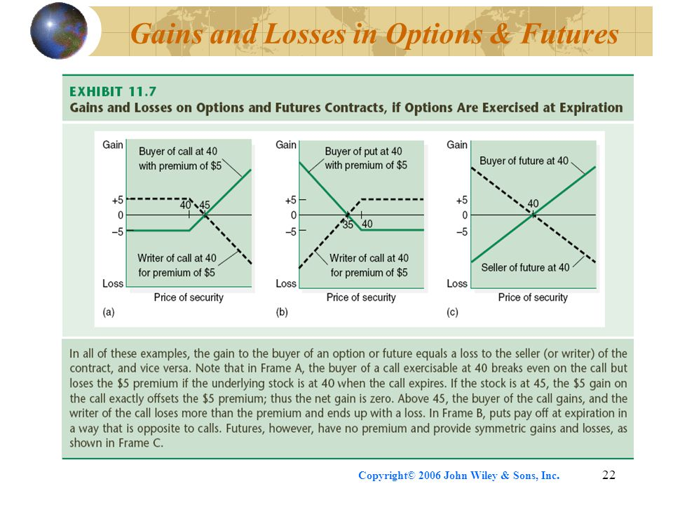 Copyright© 2006 John Wiley & Sons, Inc.22 Gains and Losses in Options & Futures