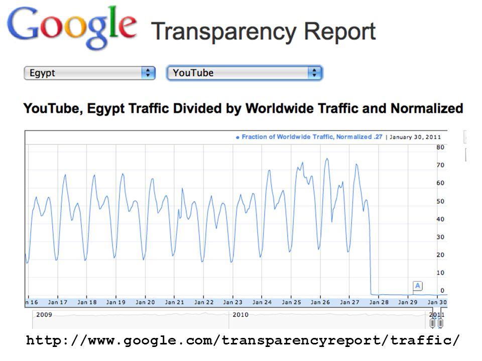 http://www.google.com/transparencyreport/traffic/
