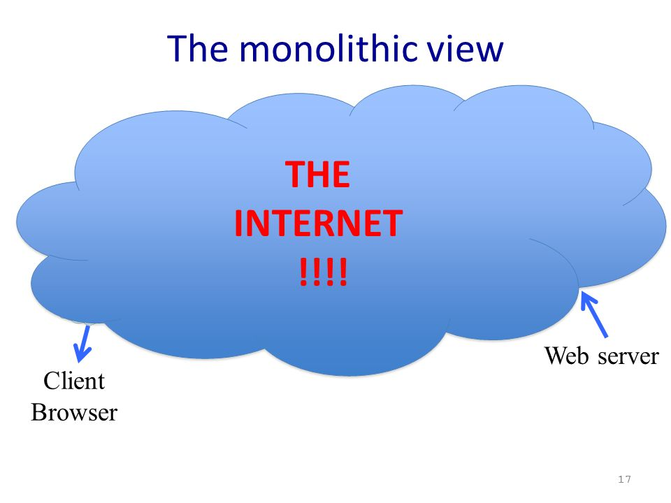 The monolithic view 17 1 2 3 4 5 6 7 Client Browser Web server THE INTERNET !!!! THE INTERNET !!!!