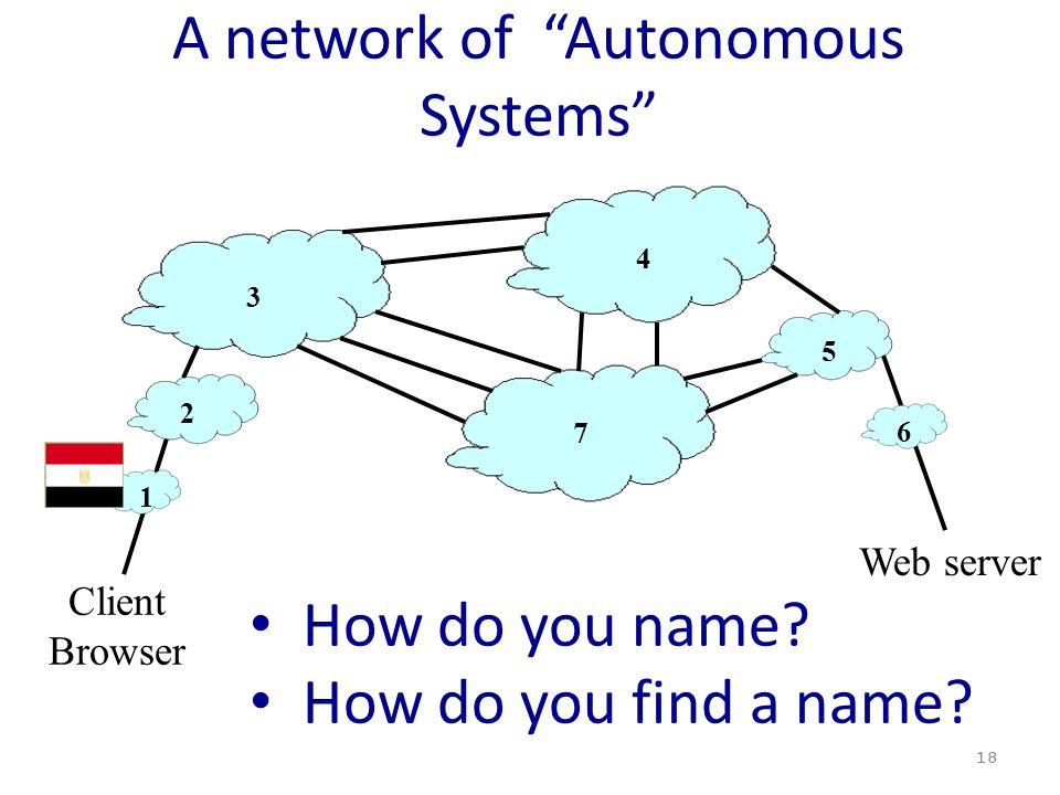 "A network of ""Autonomous Systems"" 18 3 4 5 7 Client Browser Web server 6 1 2 How do you name? How do you find a name?"