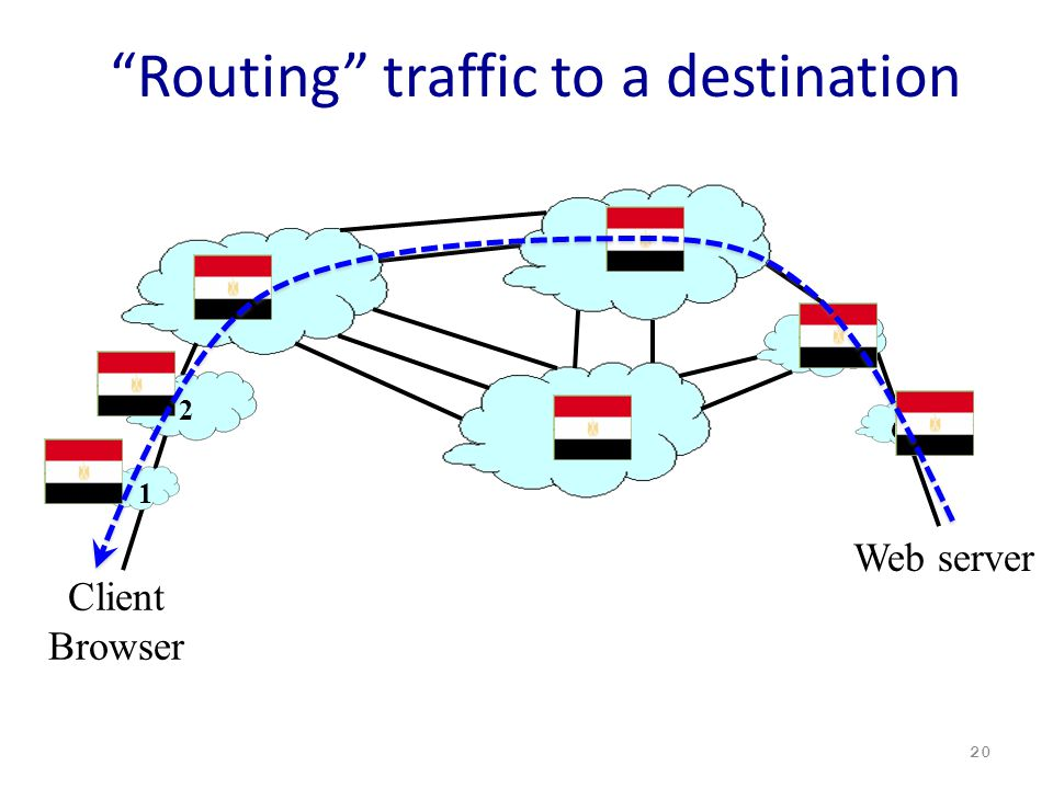 Routing traffic to a destination 20 3 4 5 7 Client Browser Web server 6 1 2