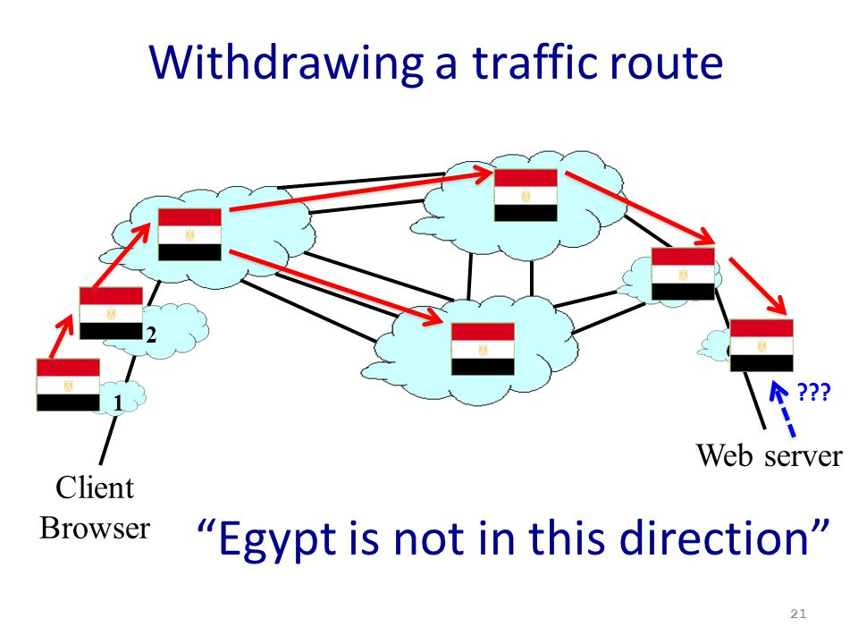 Withdrawing a traffic route 21 3 4 5 7 Client Browser Web server 6 1 2 Egypt is not in this direction