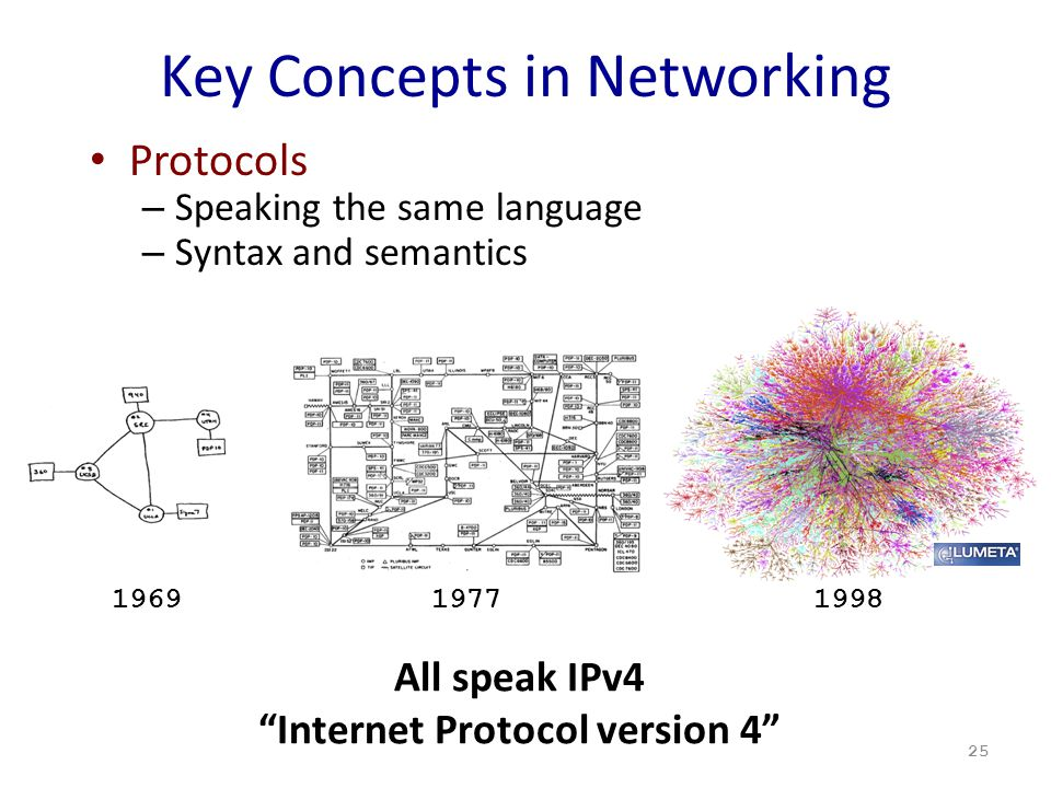 Key Concepts in Networking Protocols – Speaking the same language – Syntax and semantics 25 197719981969 All speak IPv4 Internet Protocol version 4