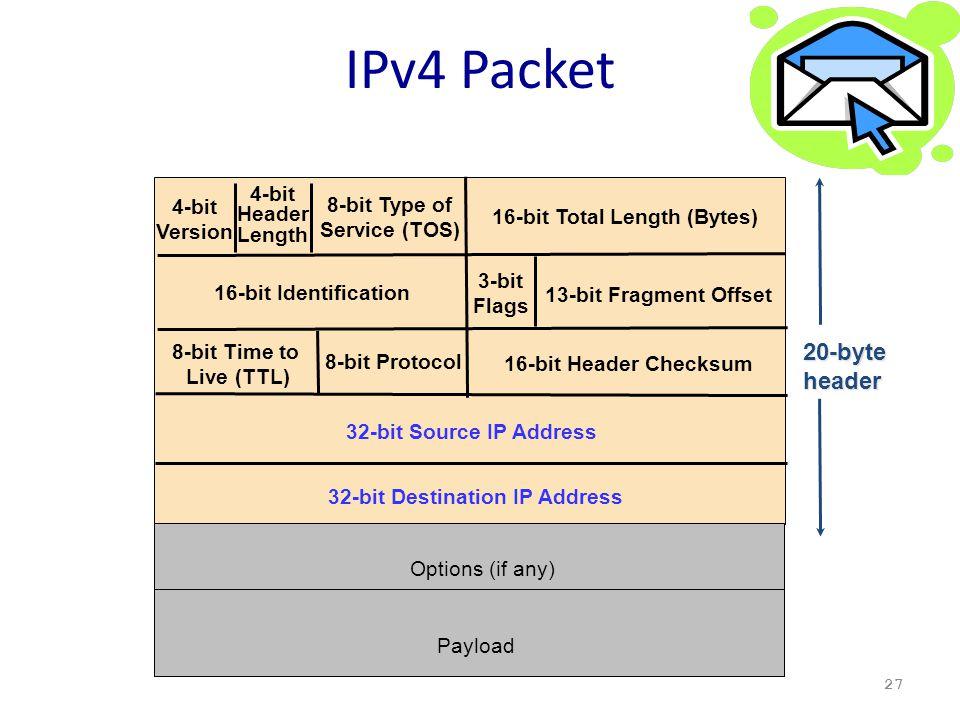 IPv4 Packet 27 4-bit Version 4-bit Header Length 8-bit Type of Service (TOS) 16-bit Total Length (Bytes) 16-bit Identification 3-bit Flags 13-bit Frag