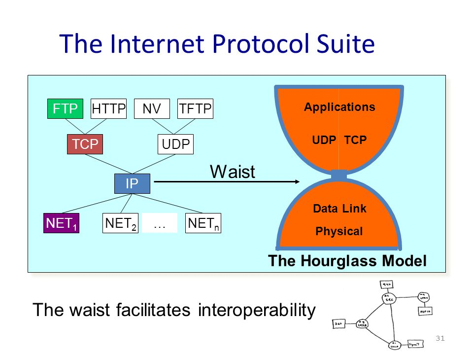 The Internet Protocol Suite 31 UDPTCP Data Link Physical Applications The Hourglass Model Waist The waist facilitates interoperability FTPHTTPTFTPNV TCPUDP IP NET 1 NET 2 NET n …
