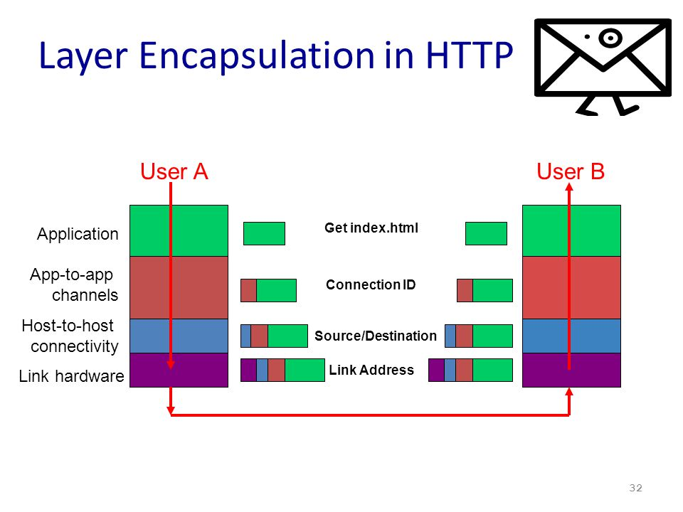 Layer Encapsulation in HTTP 32 Get index.html Connection ID Source/Destination Link Address User AUser B Link hardware Host-to-host connectivity App-t