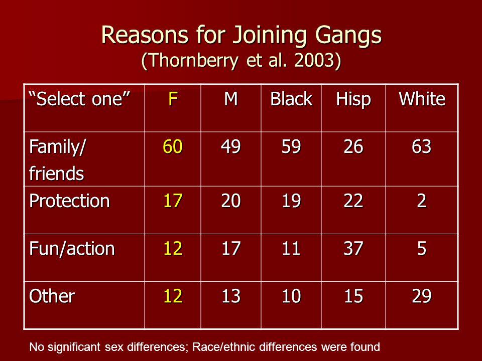 Reasons for Joining Gangs (Thornberry et al.