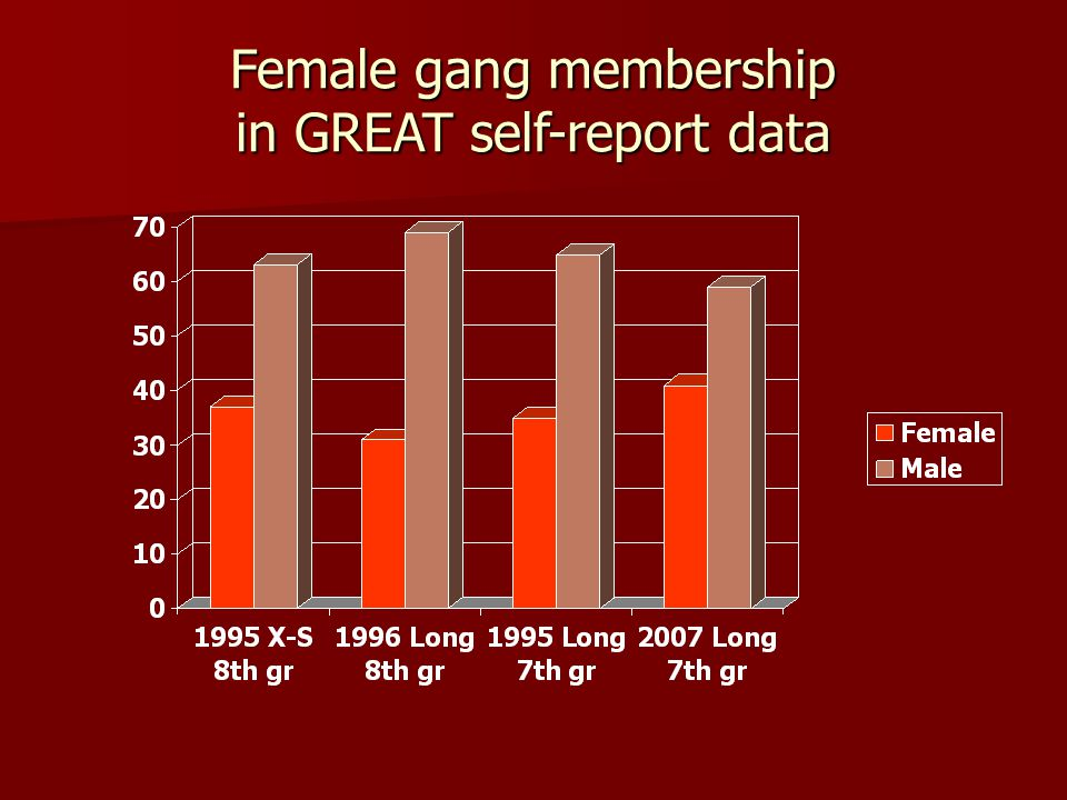 Female gang membership in GREAT self-report data