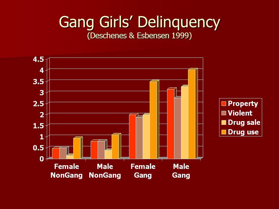 Gang Girls' Delinquency (Deschenes & Esbensen 1999)