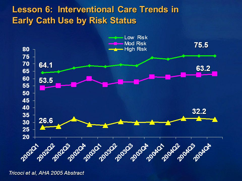 Lesson 6: Interventional Care Trends in Early Cath Use by Risk Status 26.6 32.2 53.5 63.2 64.1 75.5 Tricoci et al, AHA 2005 Abstract