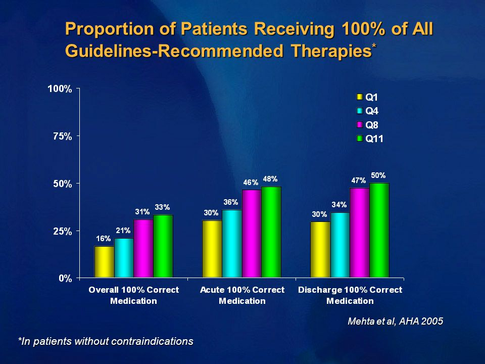 Proportion of Patients Receiving 100% of All Guidelines-Recommended Therapies * *In patients without contraindications Mehta et al, AHA 2005