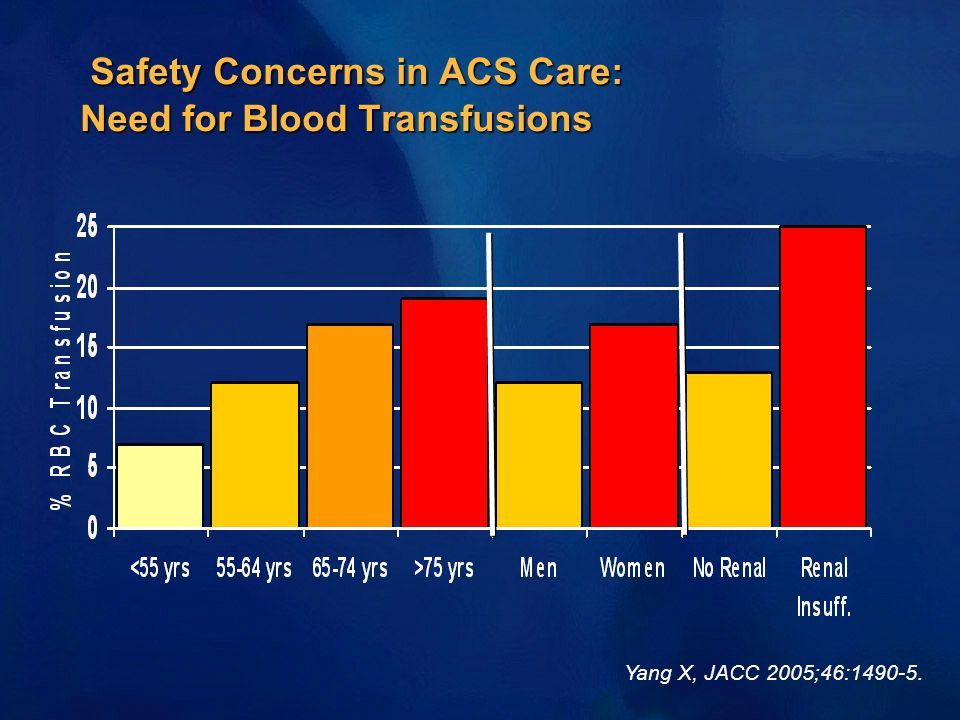 Safety Concerns in ACS Care: Need for Blood Transfusions Safety Concerns in ACS Care: Need for Blood Transfusions Yang X, JACC 2005;46:1490-5.