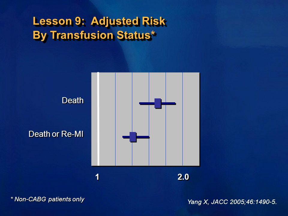 Death Death or Re-MI Death Death or Re-MI 1 1 2.0 Lesson 9: Adjusted Risk By Transfusion Status* * Non-CABG patients only Yang X, JACC 2005;46:1490-5.
