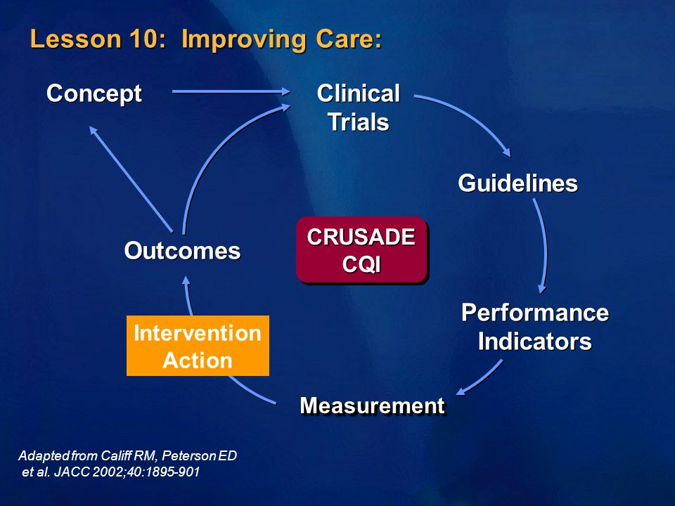 Concept Outcomes Clinical Trials Guidelines Performance Indicators Performance Indicators MeasurementMeasurement Lesson 10: Improving Care: CRUSADECQICRUSADECQI Adapted from Califf RM, Peterson ED et al.