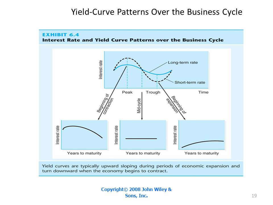 Yield-Curve Patterns Over the Business Cycle Copyright© 2008 John Wiley & Sons, Inc. 19