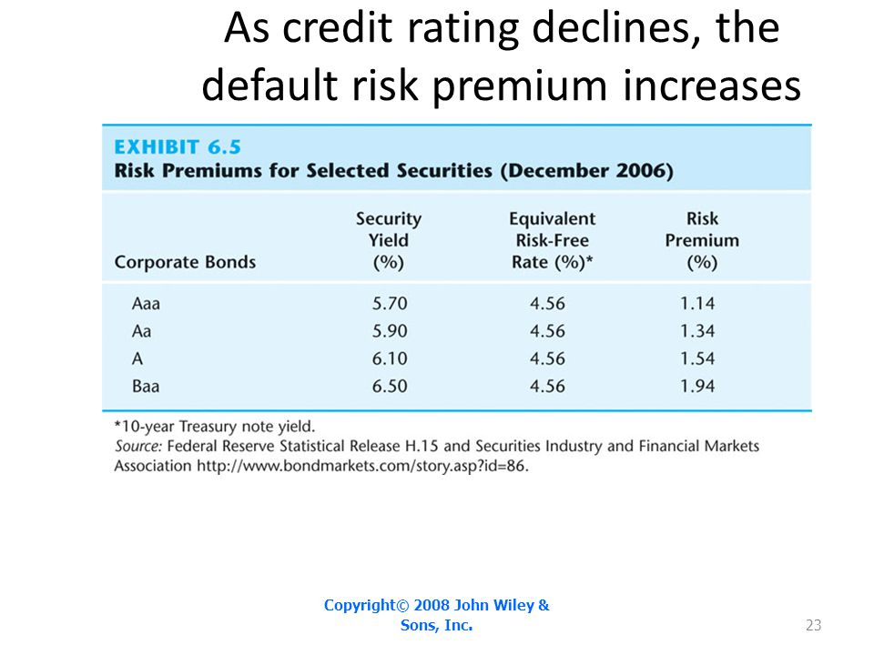 As credit rating declines, the default risk premium increases Copyright© 2008 John Wiley & Sons, Inc. 23